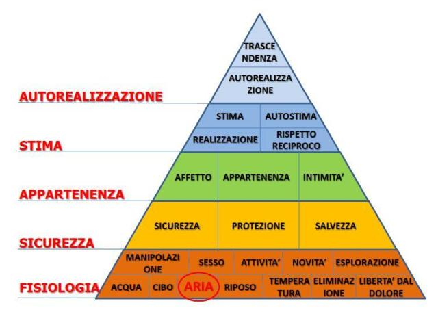 piramidemaslow